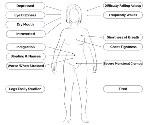 Shortness of Breath Symptoms Greenleaf Clinic Acupuncture